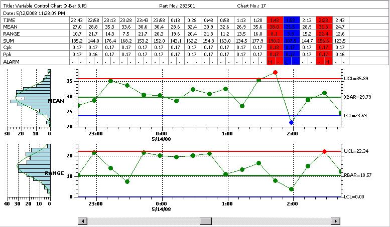 monitoring reliability and quality parameters in